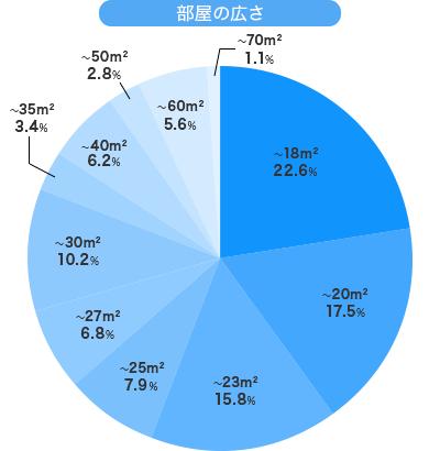 20代社会人シングルの部屋の広さ平均