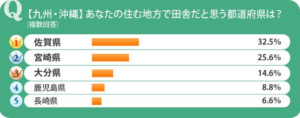 【九州・沖縄】あなたの住む地方で田舎だと思う都道府県は?