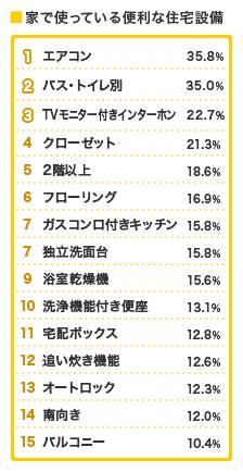 setsubi-ranking2017_sub04