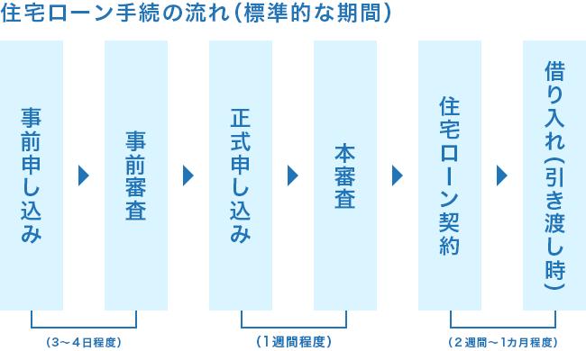 住宅ローン手続きの流れ(標準的な期間)