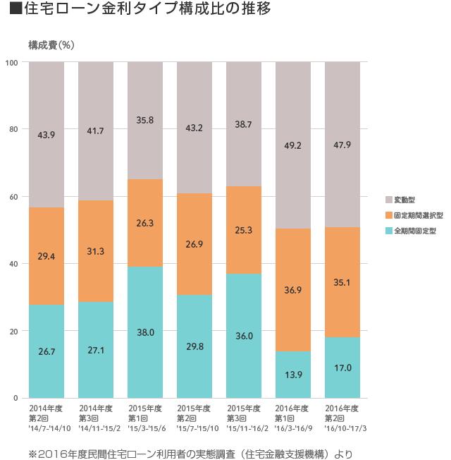 2016年度の民間住宅ローン利用者の実態調査(住宅ローン金利タイプ構成比の推移)