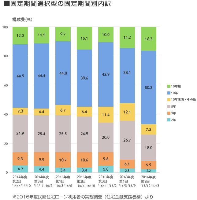 2016年度の民間住宅ローン利用者の実態調査(固定期間選択型の固定期間別内訳)