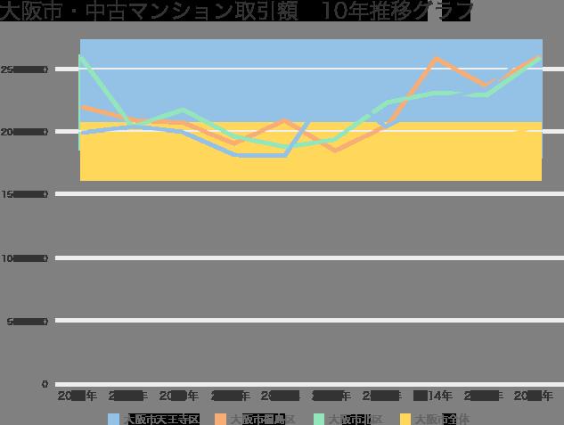 大阪市・中古マンション平均取引価格10年推移