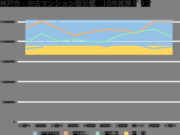 神戸市・中古マンション平均取引価格10年推移