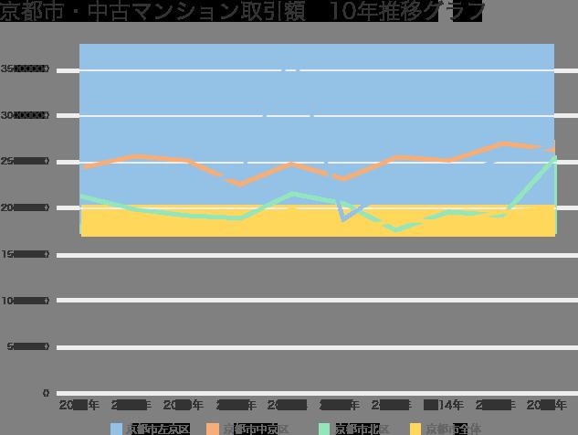 京都市・中古マンション平均取引価格10年推移