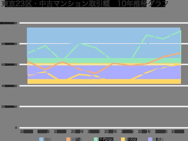 過去10年間の中古マンション取引額の推移(2016年取引額上位5区)