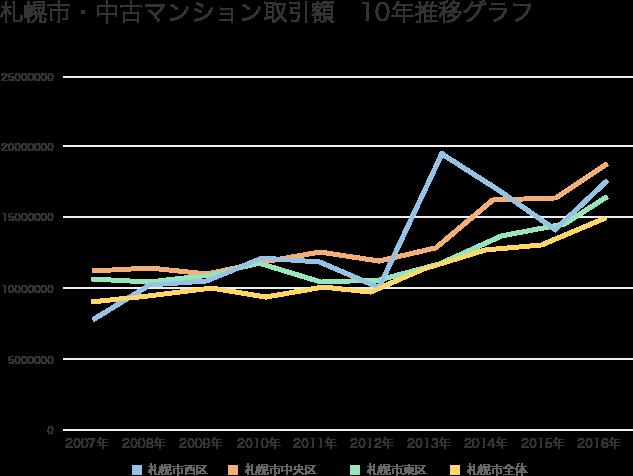 札幌市・中古マンション平均取引価格10年推移