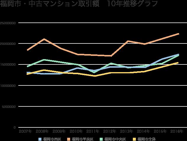 福岡市・中古マンション平均取引価格10年推移