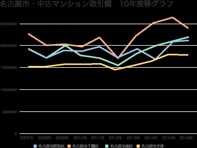 名古屋市・中古マンション平均取引価格10年推移