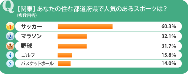 【関東】あなたの住む都道府県で人気のあるスポーツは?