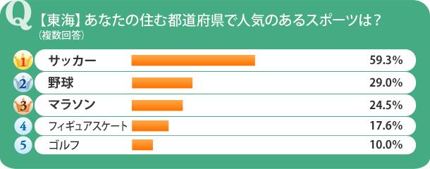 【東海】あなたの住む都道府県で人気のあるスポーツは?