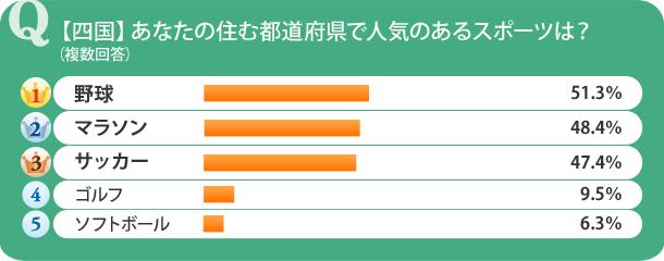 【四国】あなたの住む都道府県で人気のあるスポーツは?