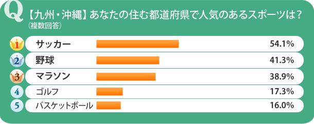 【九州・沖縄】あなたの住む都道府県で人気のあるスポーツは?