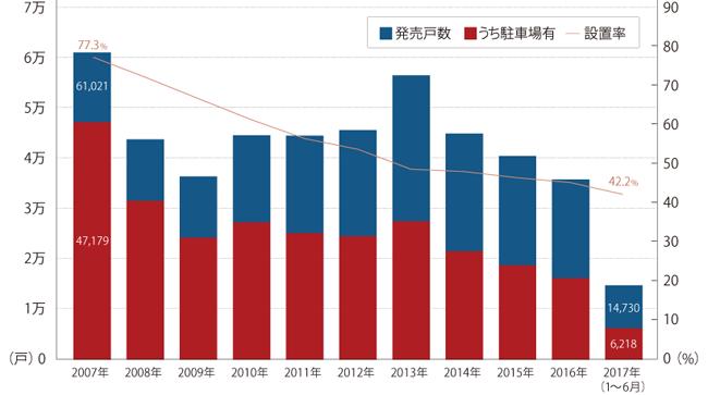 首都圏新築マンション駐車場設置率の推移