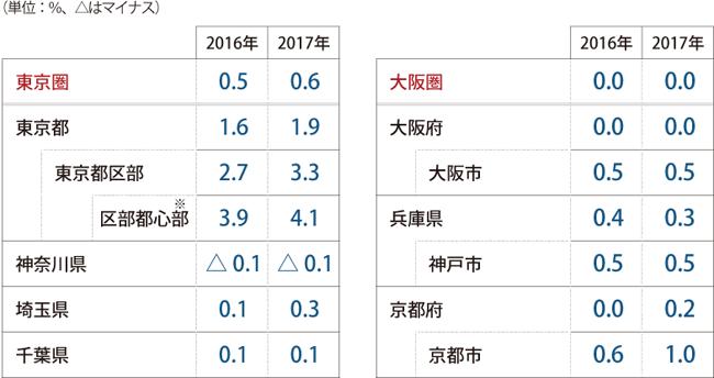 基準地価の地域別変動率(住宅地の対前年平均変動率)