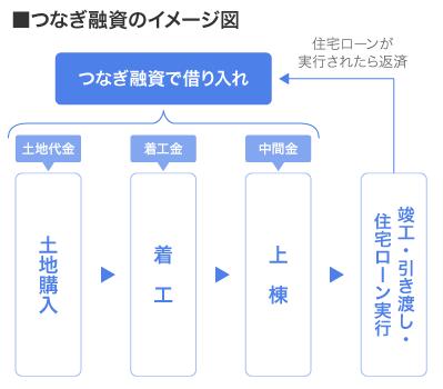 つなぎ融資のイメージ図