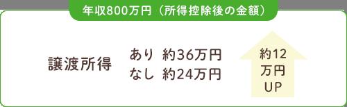 年収800万円