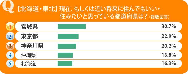 【北海道・東北】現在、もしくは近い将来に住んでもいい・住みたいと思っている都道府県は?