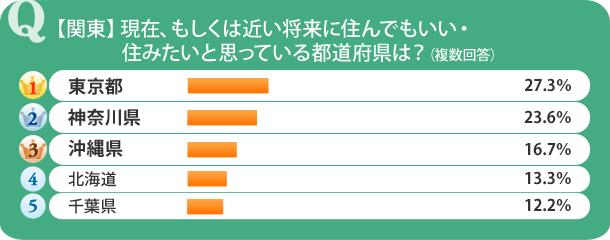 【関東】現在、もしくは近い将来に住んでもいい・住みたいと思っている都道府県は?