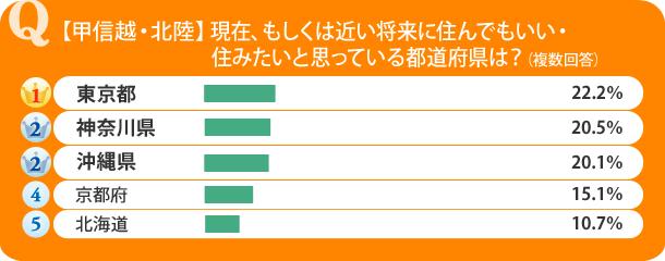 【甲信越・北陸】現在、もしくは近い将来に住んでもいい・住みたいと思っている都道府県は?