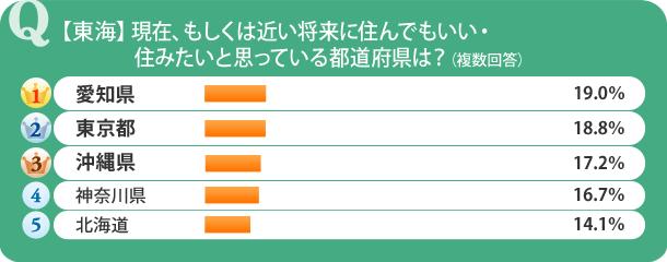 【東海】現在、もしくは近い将来に住んでもいい・住みたいと思っている都道府県は?