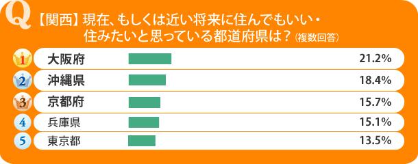 【関西】現在、もしくは近い将来に住んでもいい・住みたいと思っている都道府県は?
