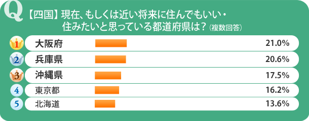 【四国】現在、もしくは近い将来に住んでもいい・住みたいと思っている都道府県は?
