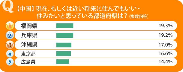 【中国】現在、もしくは近い将来に住んでもいい・住みたいと思っている都道府県は?