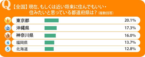 【全国】現在、もしくは近い将来に住んでもいい・住みたいと思っている都道府県は?