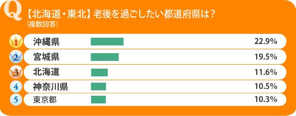 【北海道・東北】老後を過ごしたい都道府県は?