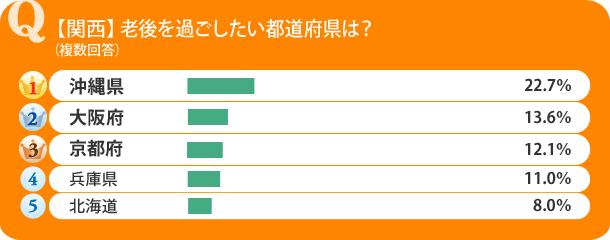 【関西】老後を過ごしたい都道府県は?