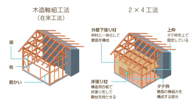 造 src マンションの建築構造を解説! RC造とSRC造の違いなど、基本を知っておこう|資産価値が下がらない新築マンション選び[2021年]|ダイヤモンド不動産研究所