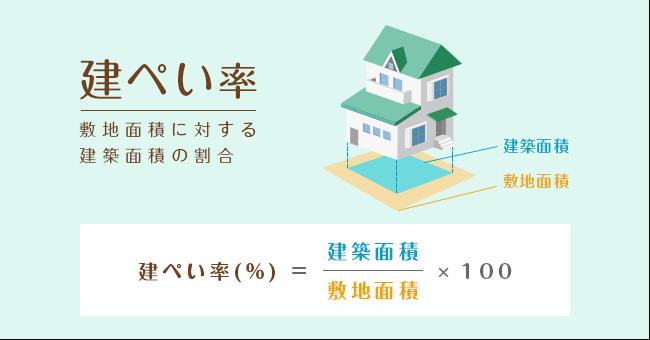 建蔽率とは簡単にいうと、「敷地面積(建物を建てる土地の面積)に対する建築面積(建物を真上から見たときの面積)の割合」のこと。計算式は次のようになります。