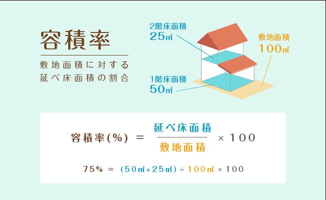 延べ床面積とは、それぞれの階の「床面積」を合計した面積のこと。つまり、容積率は「土地に対して何階の建物を建てることができるのか」を定めるための基準とも言える