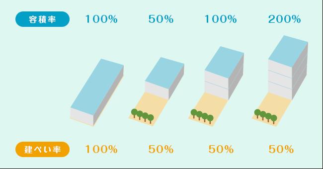建物の規制につかう「建蔽率(建ぺい率)」「容積率」ってなに?