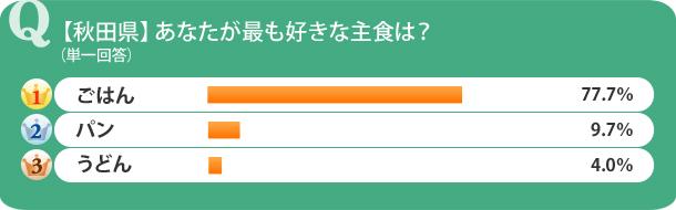 【秋田県】あなたが最も好きな主食は?