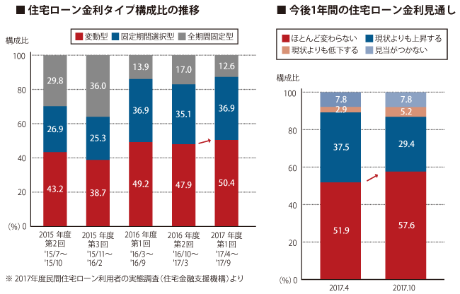 住宅ローン金利タイプ構成比の推移/今後1年間の住宅ローン金利見通し