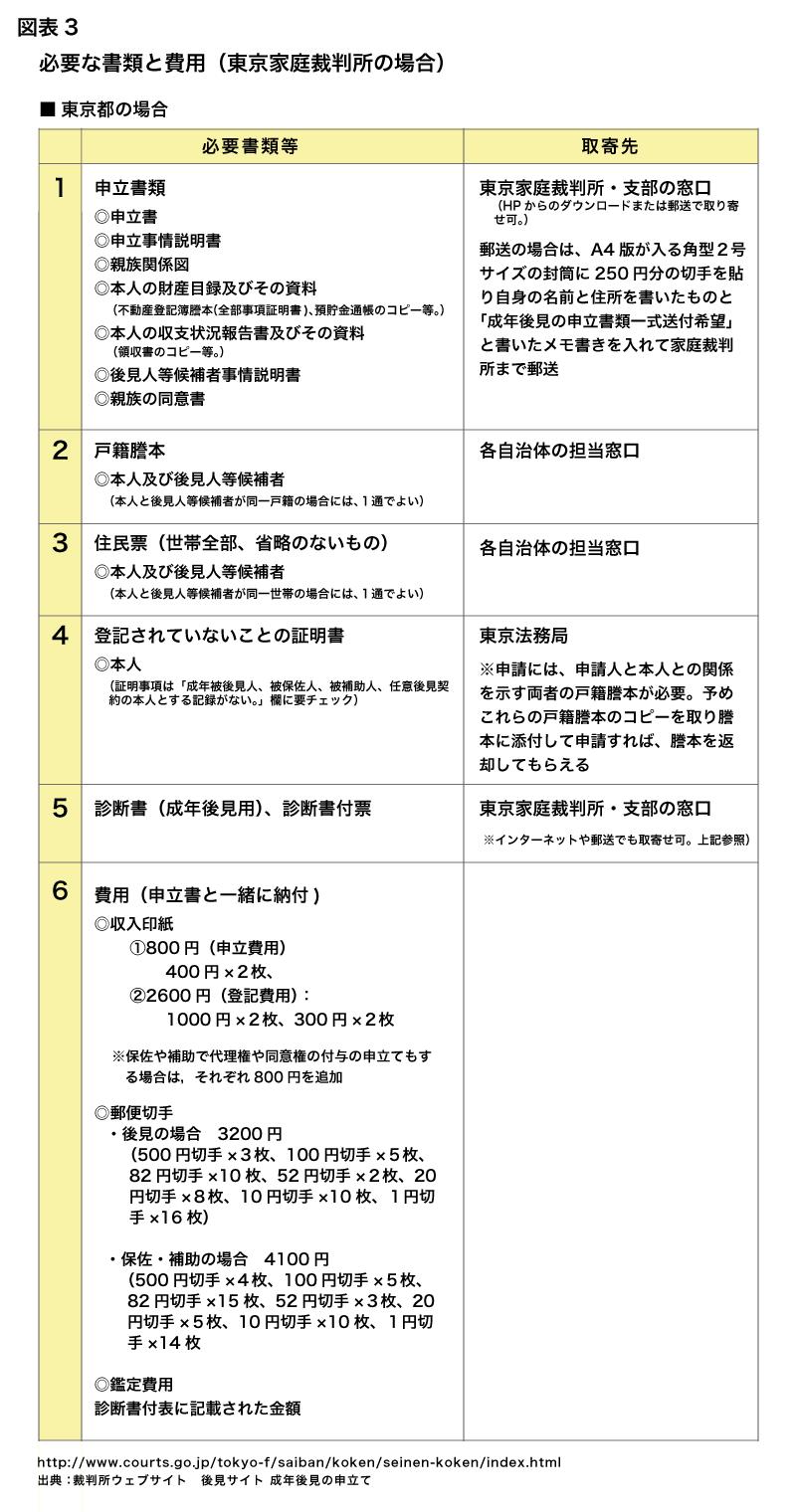 必要な書類と費用(東京家庭裁判所の場合)
