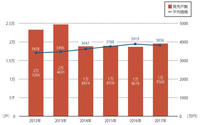 新築マンション発売戸数と平均価格の推移(近畿圏)