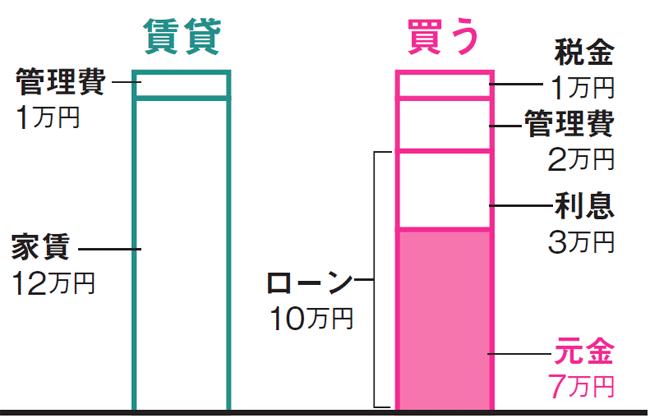 賃貸・購入の月々の住居費内訳イメージ