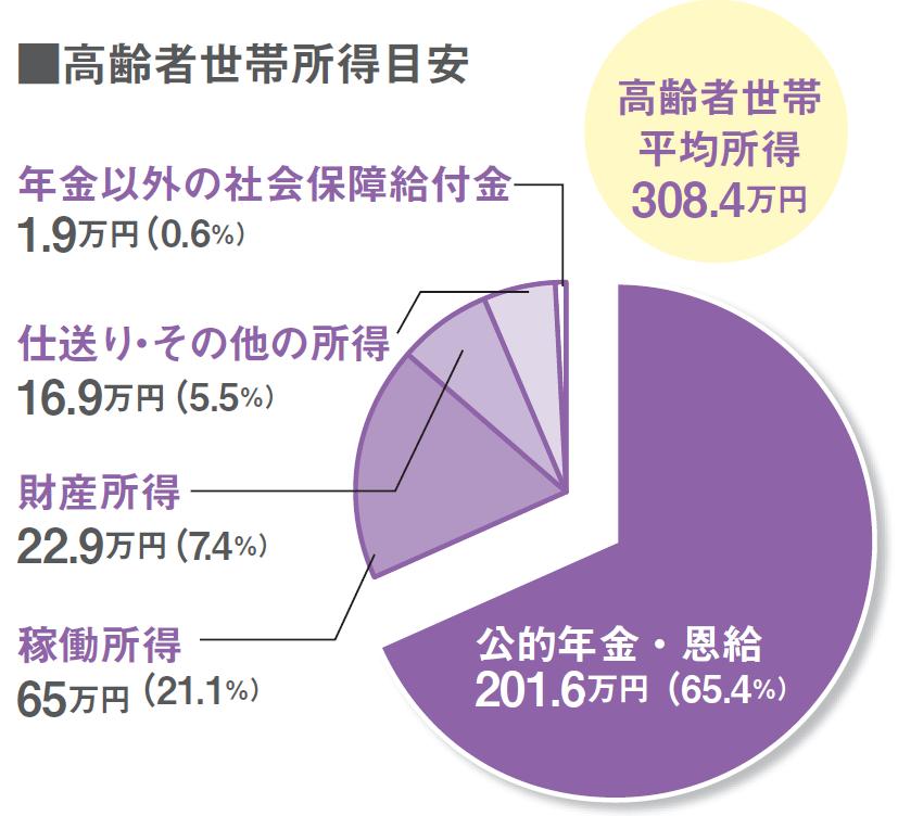 高齢者世帯の退職後の収入は65%が年金