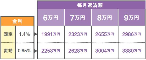 月6~9万円返済時の住宅ローン借入可能額