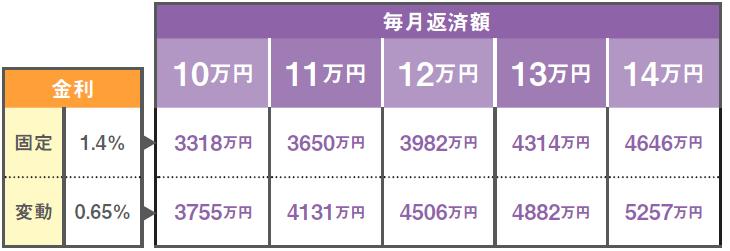 月10~14万円返済時の住宅ローン借入可能額