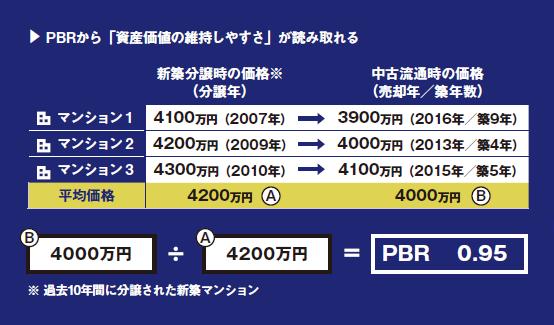 PBRとは、過去10年間の分譲新築マンションの中古流通時の平均価格が、分譲時の何倍かを駅別に示したもの