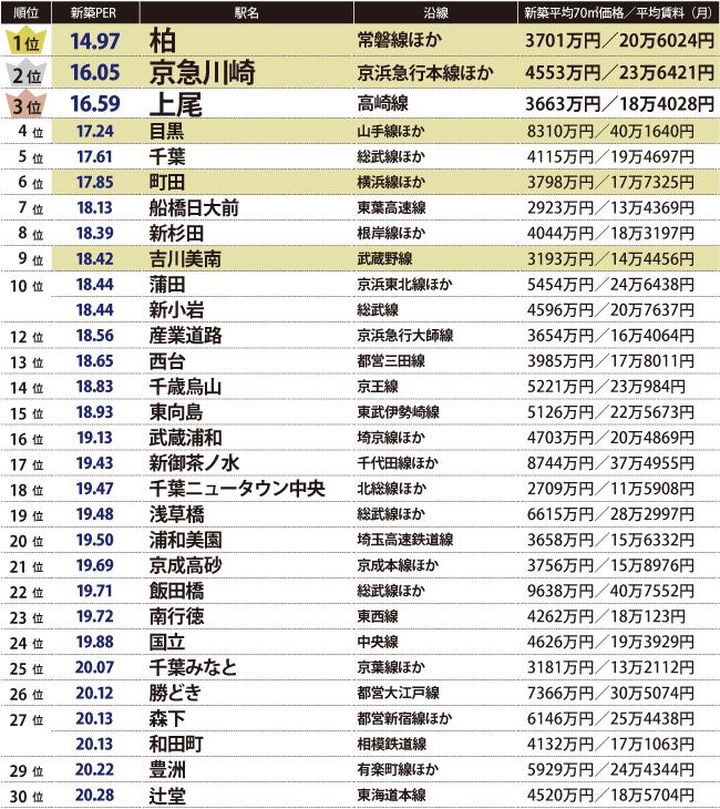 新築マンションPERトップ30(首都圏)