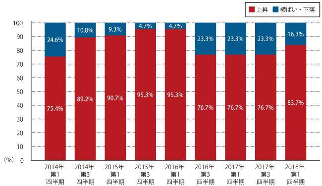 地価「上昇」地区比率の推移(東京圏)