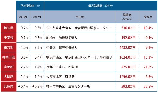 主要都府県の路線価変動率と最高路線価