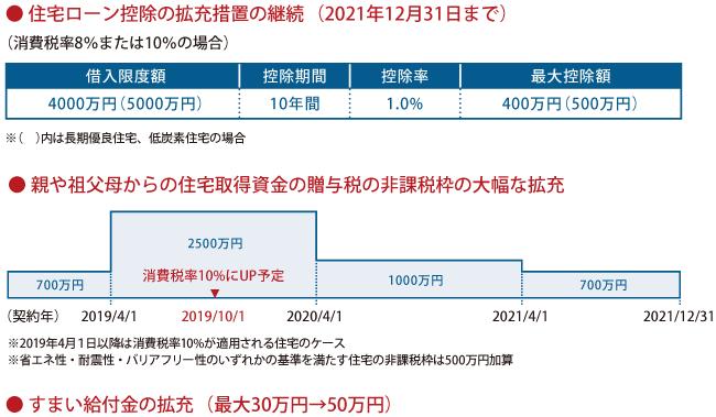 2019年10月の消費税率引き上げに伴う対策(決定済みのもの)
