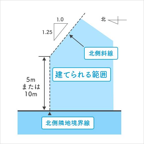 北側斜線 width=