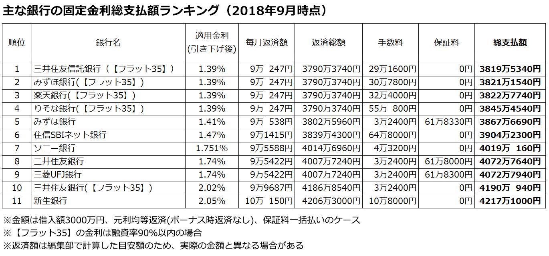 住宅 銀行 ローン 信託 住友 三井